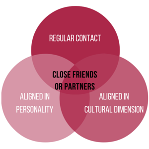 Threesome Venn Diagram
